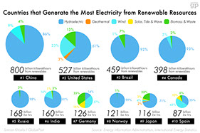 countries that generate the most electricity from renewable resources